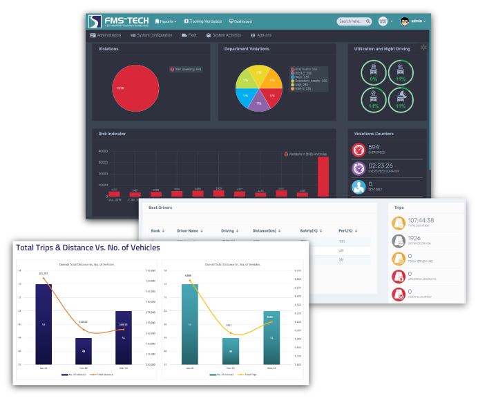 FMS Smart Mobility Executive Dashboard