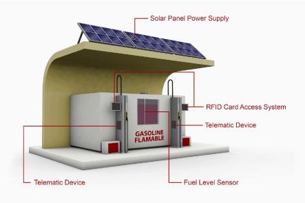 Fuel Management Solution Fueling Station gasoline tank after
