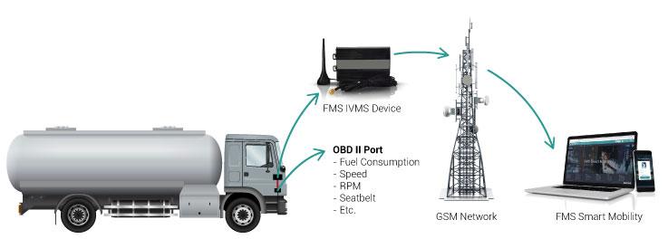 Fuel Management Solution Heave Vehicles CAN Bus (J1939)t
