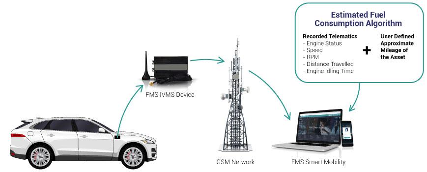 Fuel Management Solution Light Vehicles Algorithm