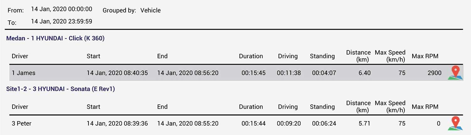 In Vehicle Monitoring System Trip Details Report