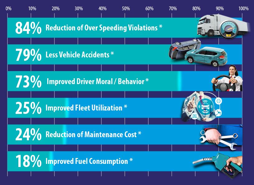 Fleet Management System IVMS Benefits